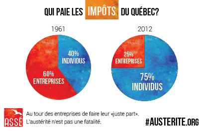 repartition-des-impots-au-quebec-1961-2012