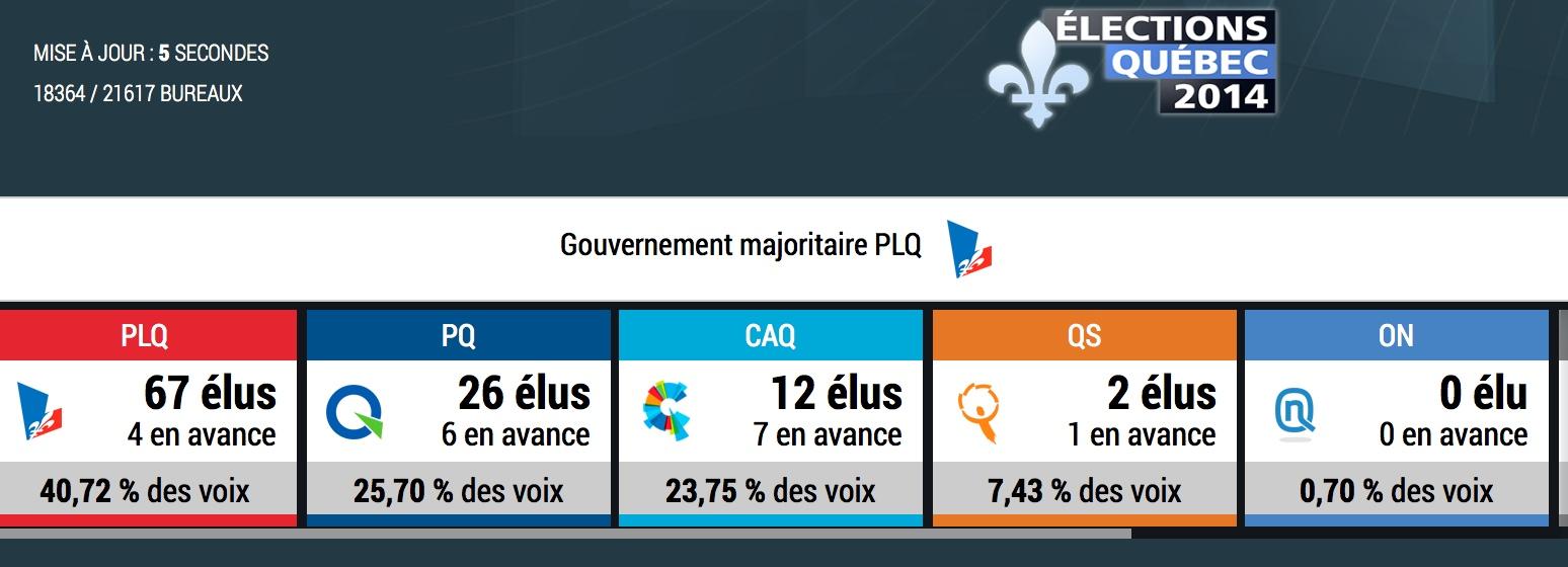 gouv-majoritaire-liberal-avril-2014