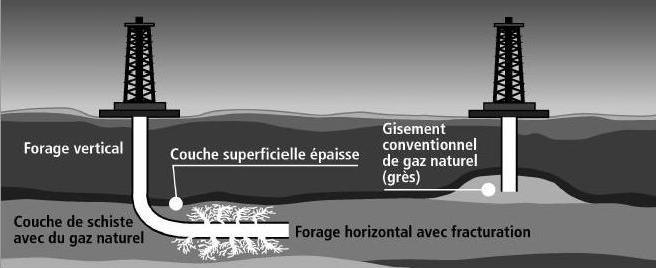 forage-pour-exploiter-le-gaz-de-schiste2