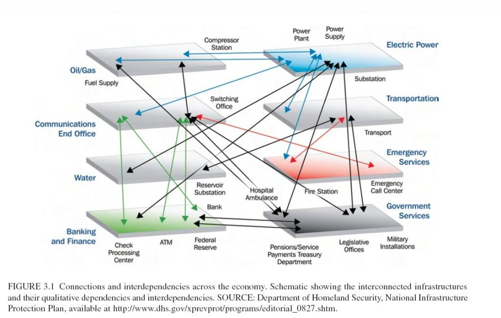 interdependences-au-reseau-electrique-selon-la-nasa