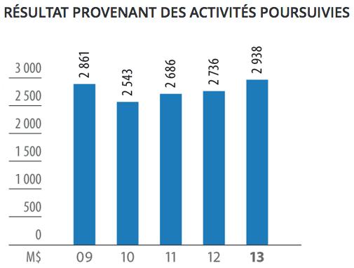 hydro-quebec-resultats-provenant-des-activites-poursuivies