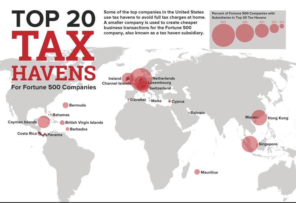 top-20-des-paradis-fiscaux