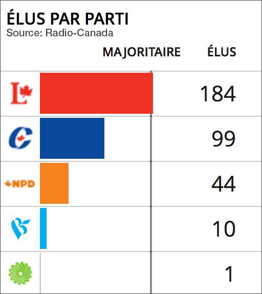 elus-par-parti-election-federale-du-19-oct-2015